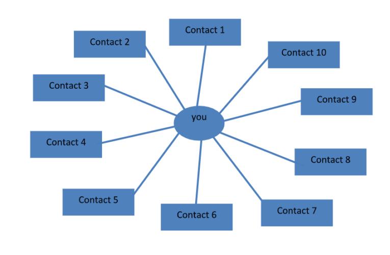 Regie op je leven, doe de persoonlijke netwerkanalyse